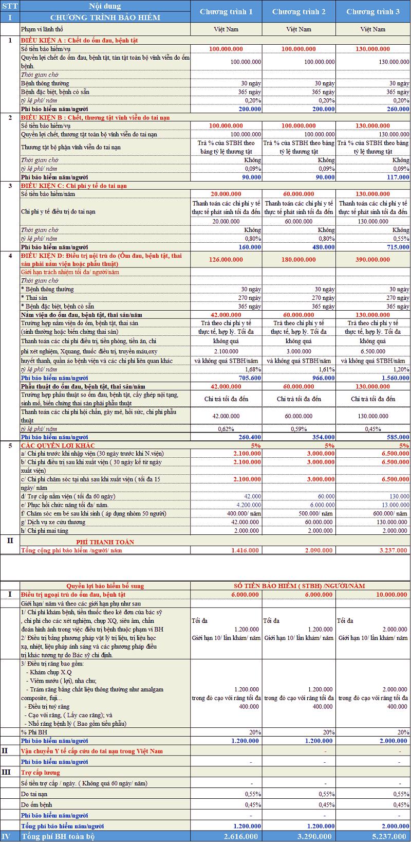 chi phí bảo hiểm sức khỏe doanh nghiệp